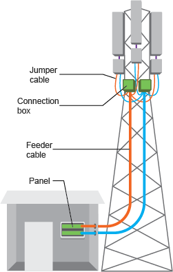 Base station cabling structure